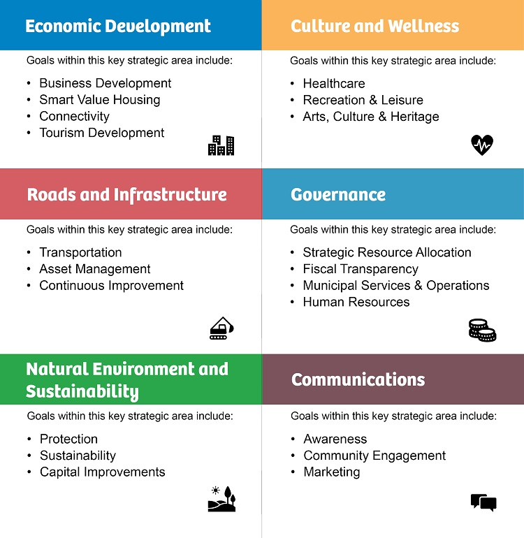 The Town of Huntsville's strategic plan pillars 2019-2023 (Town of Huntsville)