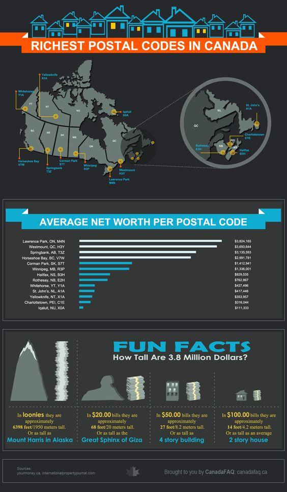 richest postal codes