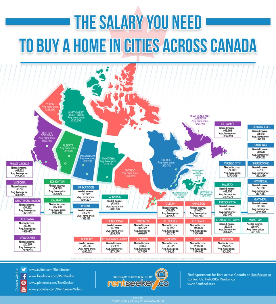 salary requirements for homeownership across canada