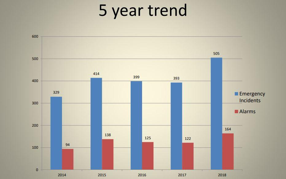 Huntsville Lake of Bays Fire Department 5-year call trend (Image: Huntsville Lake of Bays Fire Department)
