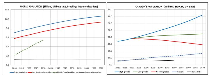 World and Canadian population projections (Dave Wilkin and Ross Maund)