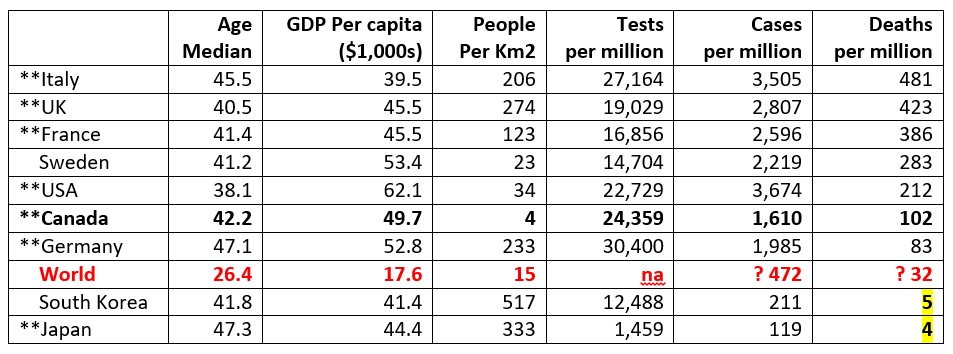 COVID tests, cases and deaths per million (summary by Hugh Holland based on Worldometer data)