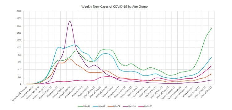 Weekly COVID-19 cases by age group as of Sept. 28 (ontario.ca)