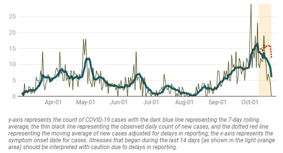 Epidemic curve by date of symptom onset with seven day rolling average as of Oct 22, 2020 (simcoemuskokahealthstats.org)