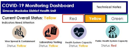 COVID dashboard as of Dec 1, 2020 (simcoemuskokahealthstats.org)