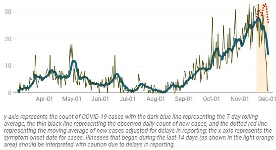 Epidemic curve by date of symptom onset with seven day rolling average as of Dec 1, 2020 (simcoemuskokahealthstats.org)